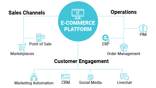 Ecommerce-integrations